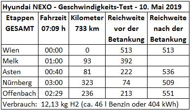 551 kilometres with 1 tank_Hyundai NEXO Wasserstoff_Reichweiten und Geschwindigkeits Test Wasserstoff_wien offenbach innsbruck_10 mai 2019_excel_mortimer hydrochan