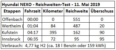 551 kilometres with 1 tank_Hyundai NEXO Wasserstoff_Reichweiten und Geschwindigkeits Test Wasserstoff_wien offenbach innsbruck_11 mai 2019_excel_mortimer hydrochan