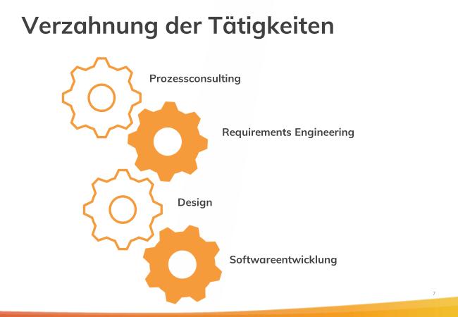 axtesys software and design_mortimer schulz hydrochan_energytours_digital digitalisierung_verzahnung der tätigkeiten prozessconsulting requirements engineering softwareentwicklung