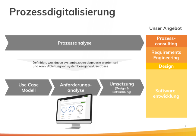 axtesys software design_mortimer schulz hydrochan_energytours_digital digitalisierung_unser angebot prozess analyse use case modell anforderungs consulting requirements engineering entwicklung
